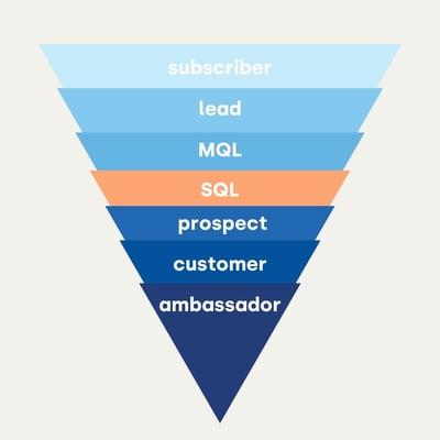 SQL lead driehoek