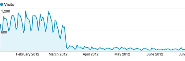 Google Analytics traffic drop