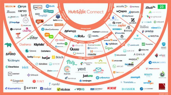 HubSpot Intergrations