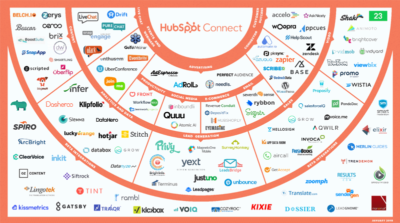 HubSpot-Connect-2