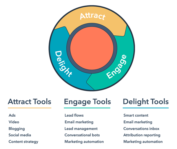 inbound marketing hubspot flywheel