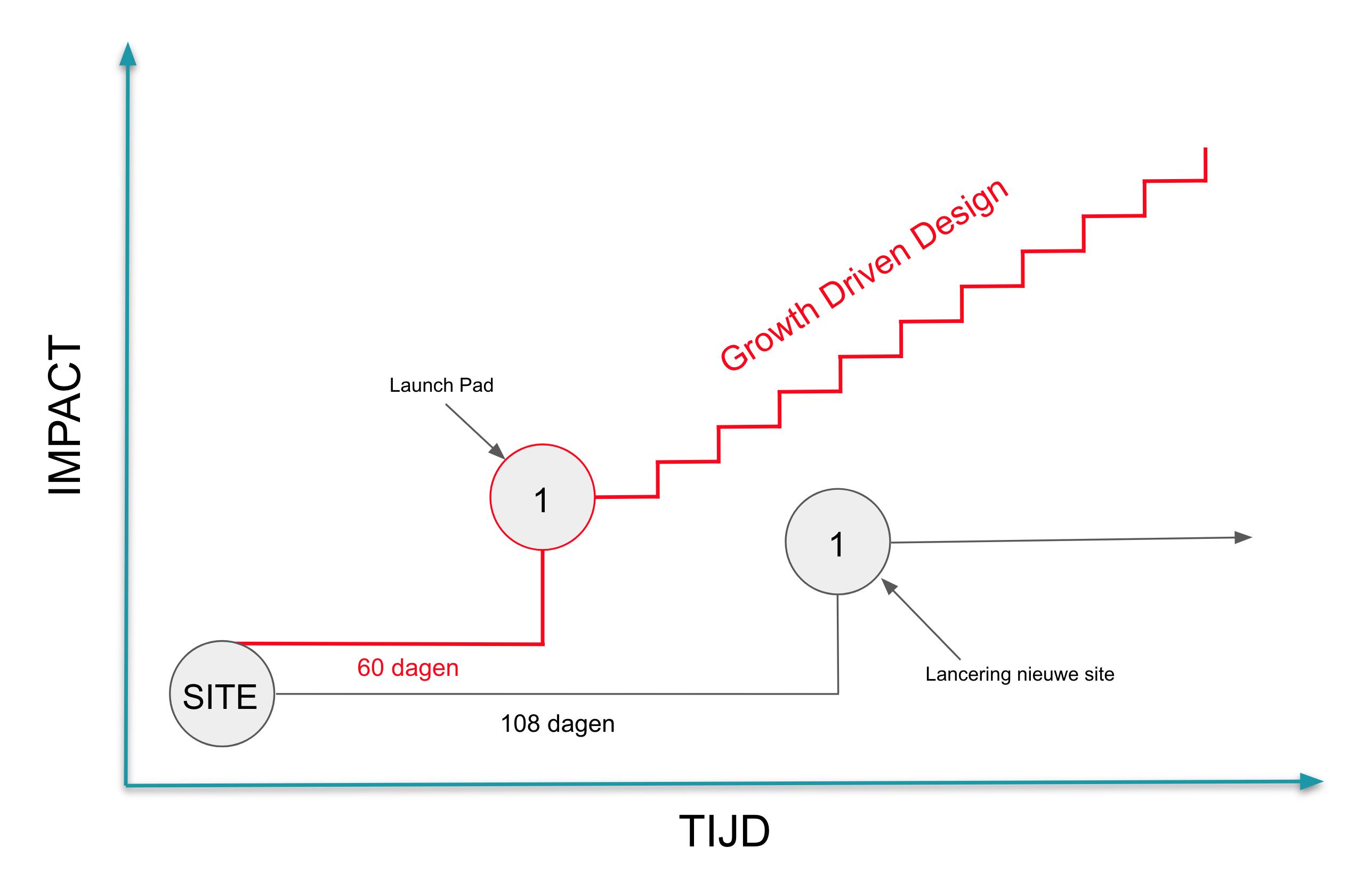 visuele weergave growth driven design