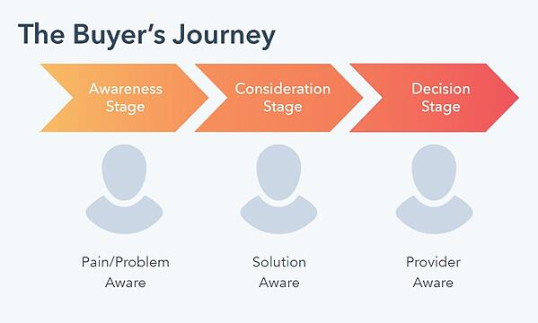 buyers-journey-3-stages