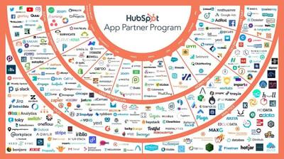 Welke HubSpot Integraties zijn er?
