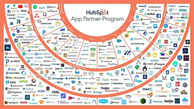 hubspot-integraties